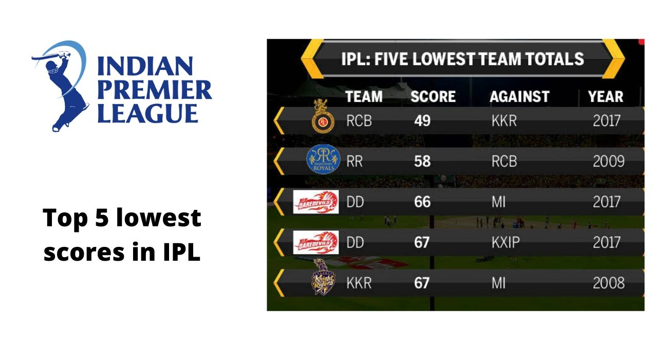 Top 5 Lowest Scores In Ipl Lowest Team Score In Ipl History Chase Your Sport Sports Social Blog