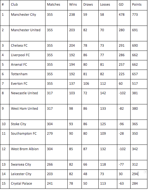10 Premier League Clubs With Most Points In This Decade Chase Your Sport Sports Social Blog